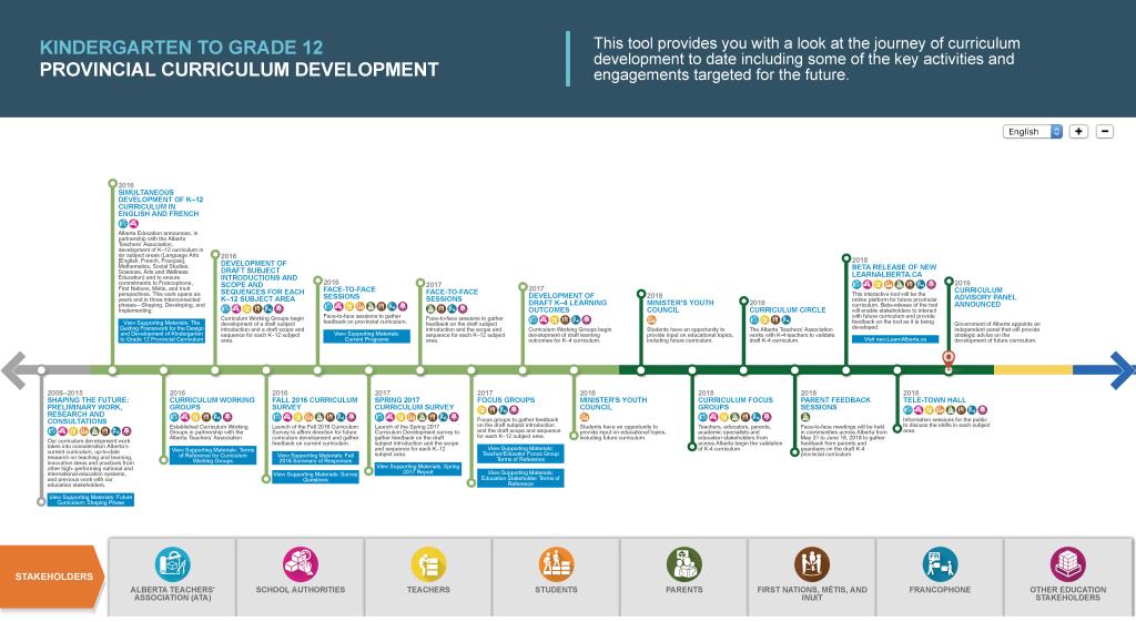 Timeline of curriculum development in Alberta between 2008-2019.